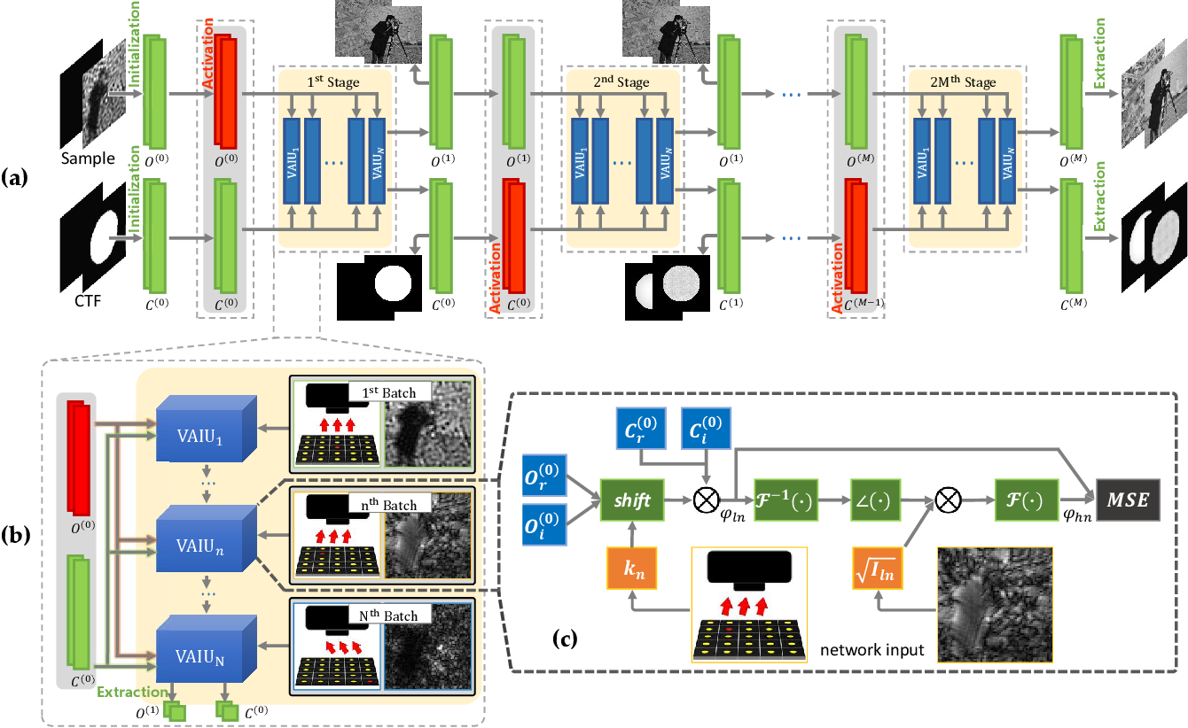 Figure 2 for PgNN: Physics-guided Neural Network for Fourier Ptychographic Microscopy