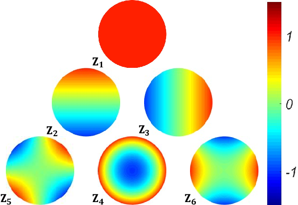Figure 3 for PgNN: Physics-guided Neural Network for Fourier Ptychographic Microscopy