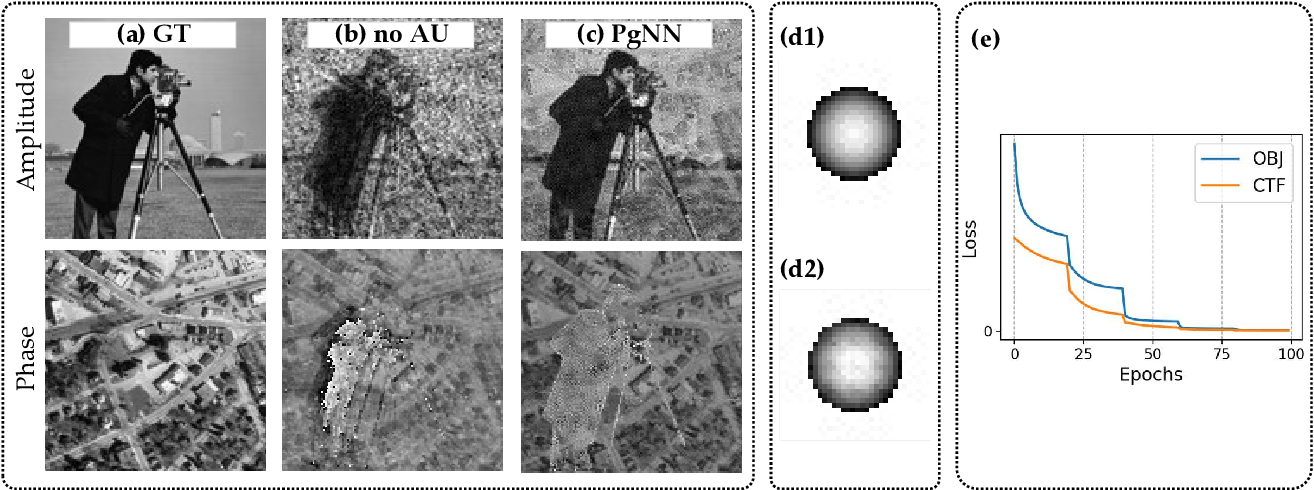 Figure 4 for PgNN: Physics-guided Neural Network for Fourier Ptychographic Microscopy