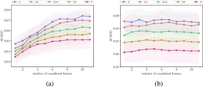 Figure 2 for Detection of False Positive and False Negative Samples in Semantic Segmentation