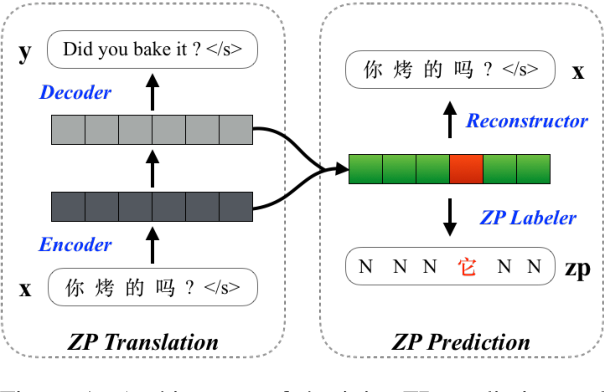 Figure 2 for One Model to Learn Both: Zero Pronoun Prediction and Translation