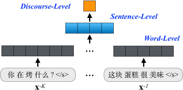Figure 3 for One Model to Learn Both: Zero Pronoun Prediction and Translation