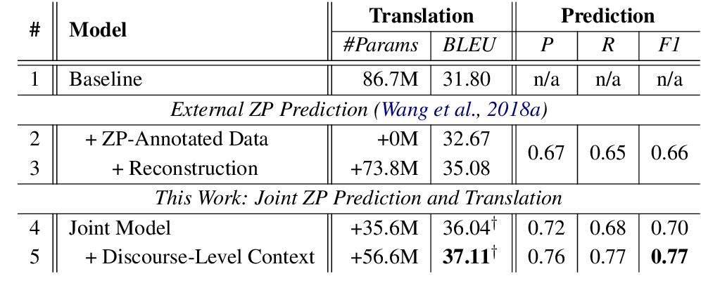 Figure 4 for One Model to Learn Both: Zero Pronoun Prediction and Translation