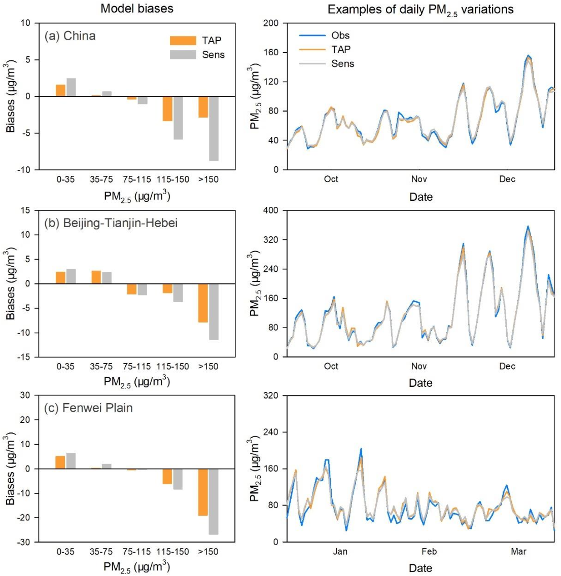Figure 4 for Tracking Air Pollution in China: Near Real-Time PM2.5 Retrievals from Multiple Data Sources