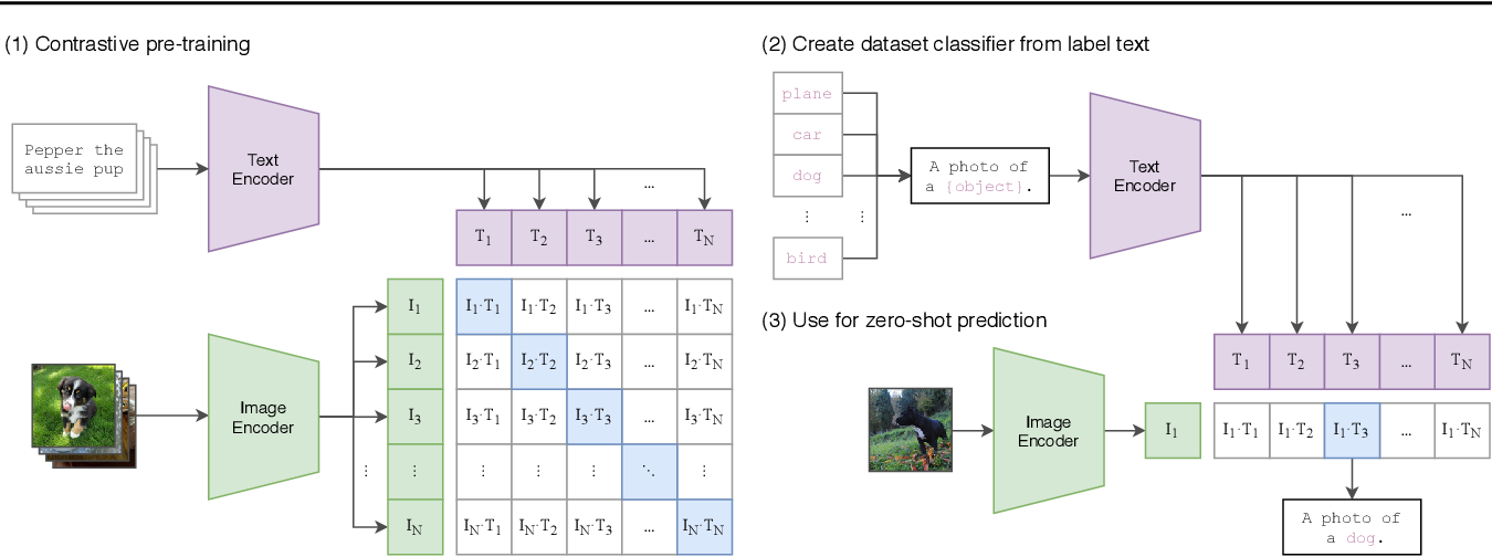 Figure 1 for Learning Transferable Visual Models From Natural Language Supervision