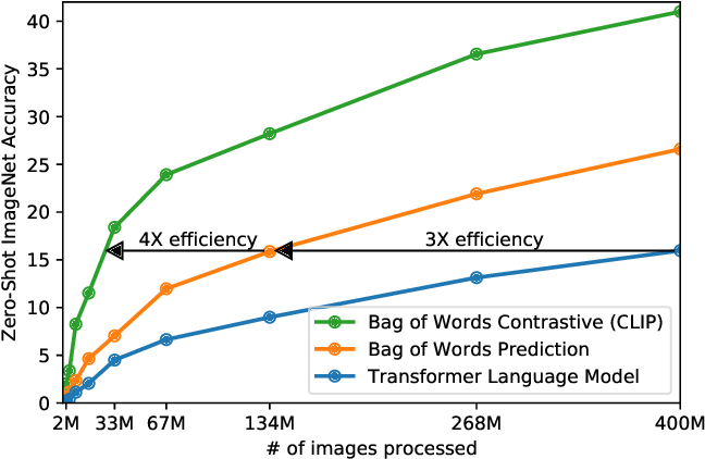 Figure 3 for Learning Transferable Visual Models From Natural Language Supervision