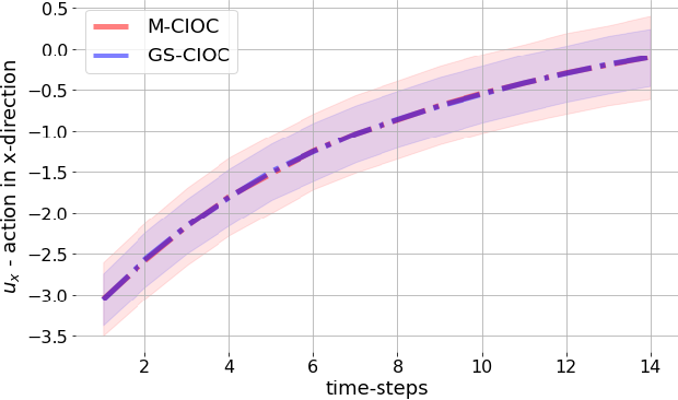 Figure 2 for Diversity in Action: General-Sum Multi-Agent Continuous Inverse Optimal Control