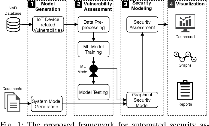 Figure 1 for Automated Security Assessment for the Internet of Things