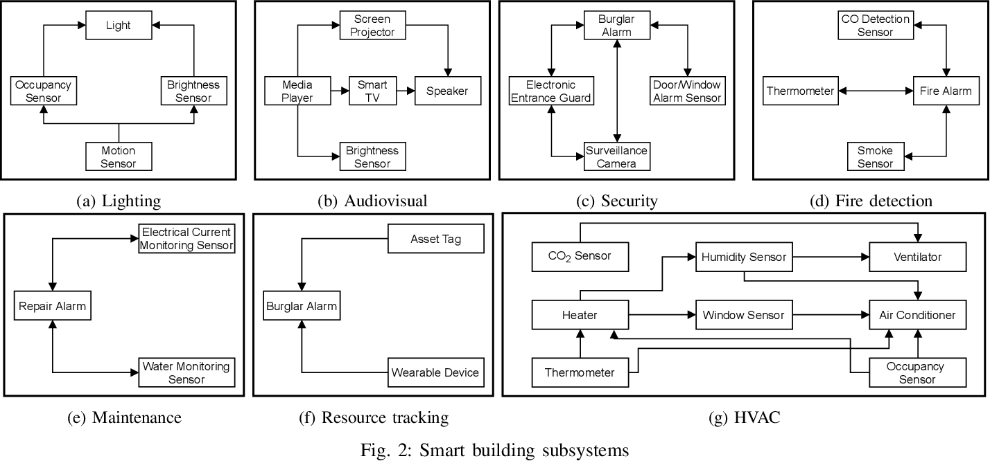 Figure 2 for Automated Security Assessment for the Internet of Things
