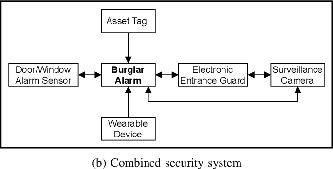 Figure 3 for Automated Security Assessment for the Internet of Things
