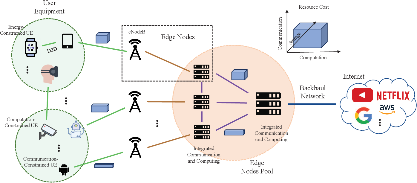 Figure 1 for In-Edge AI: Intelligentizing Mobile Edge Computing, Caching and Communication by Federated Learning