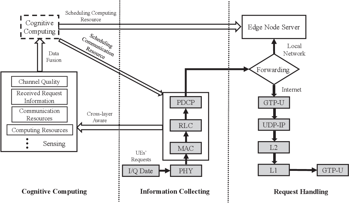 Figure 2 for In-Edge AI: Intelligentizing Mobile Edge Computing, Caching and Communication by Federated Learning