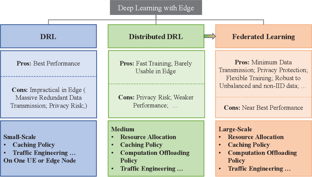 Figure 3 for In-Edge AI: Intelligentizing Mobile Edge Computing, Caching and Communication by Federated Learning