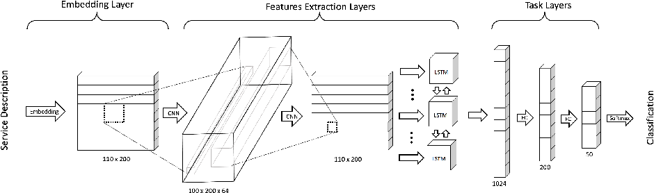Figure 1 for ServeNet: A Deep Neural Network for Web Service Classification