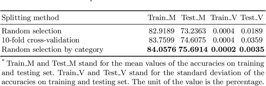 Figure 2 for ServeNet: A Deep Neural Network for Web Service Classification