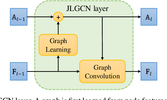 Figure 1 for Joint Learning of Graph Representation and Node Features in Graph Convolutional Neural Networks