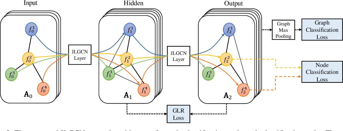 Figure 3 for Joint Learning of Graph Representation and Node Features in Graph Convolutional Neural Networks