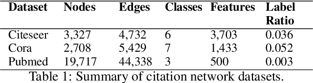 Figure 2 for Joint Learning of Graph Representation and Node Features in Graph Convolutional Neural Networks