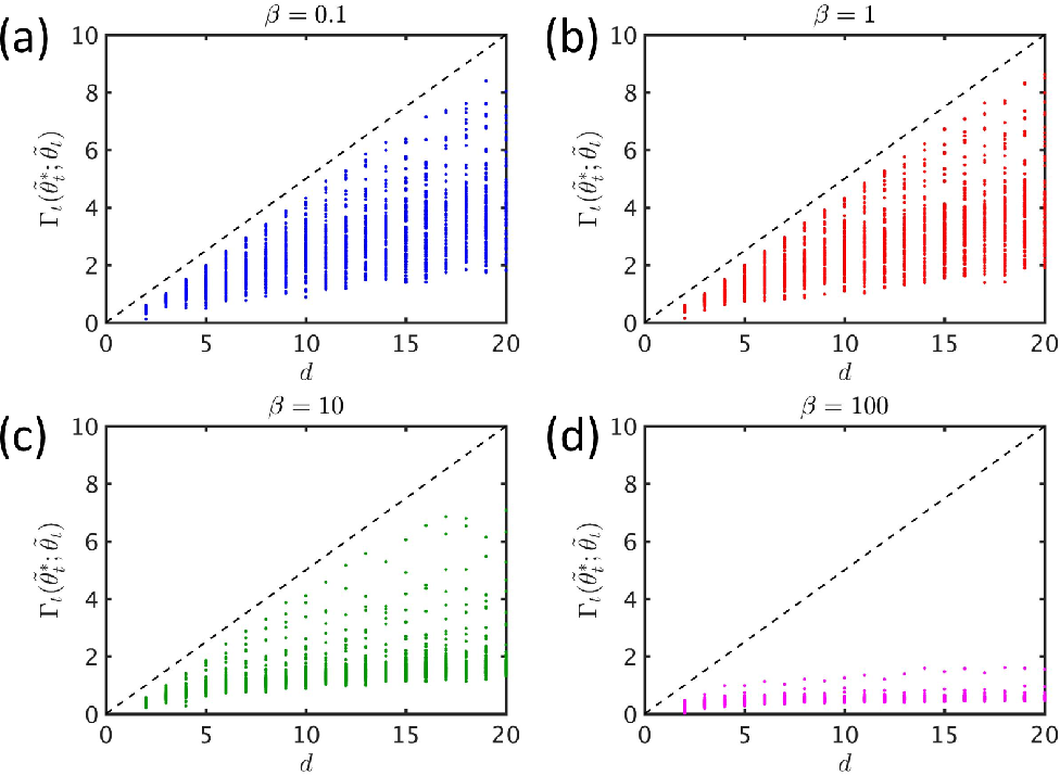Figure 1 for An Information-Theoretic Analysis for Thompson Sampling with Many Actions