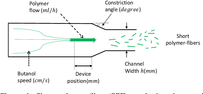 Figure 1 for Accelerating Experimental Design by Incorporating Experimenter Hunches