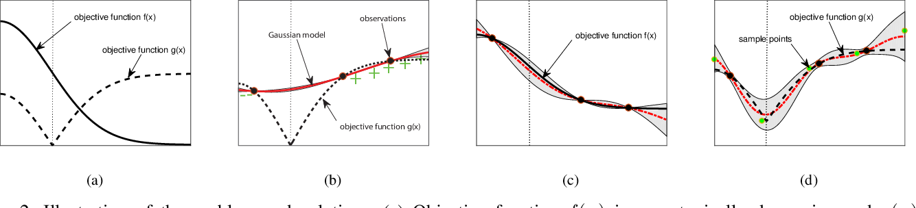 Figure 2 for Accelerating Experimental Design by Incorporating Experimenter Hunches
