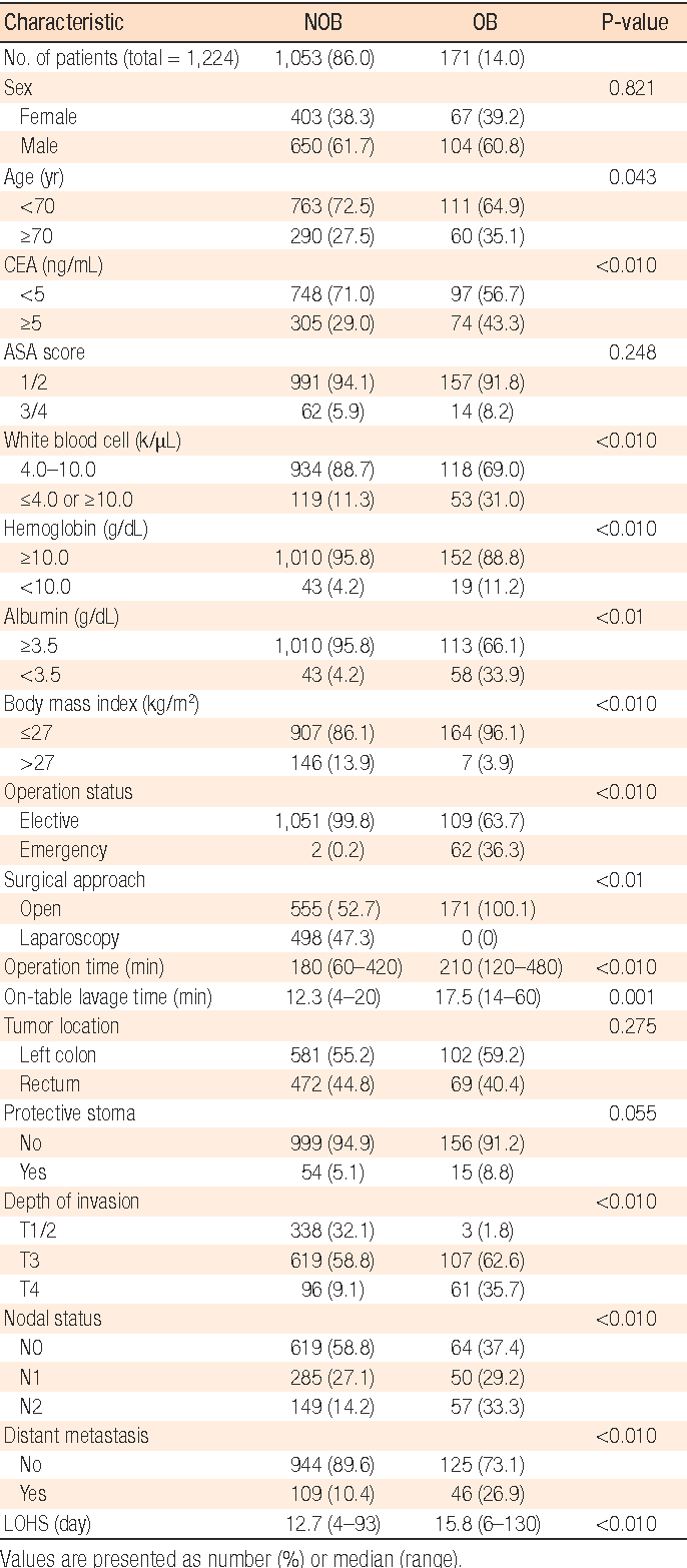 Table 1. Clinicopathologic characteristics of obstruction (OB) and nonobstruction (NOB) left-sided colorectal cancer patients who underwent a single-stage operation