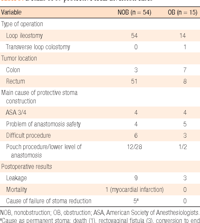 Table 3. Details of 69 protective fecal diversion cases