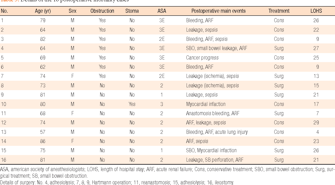 Table 5. Details of the 16 postoperative mortality cases