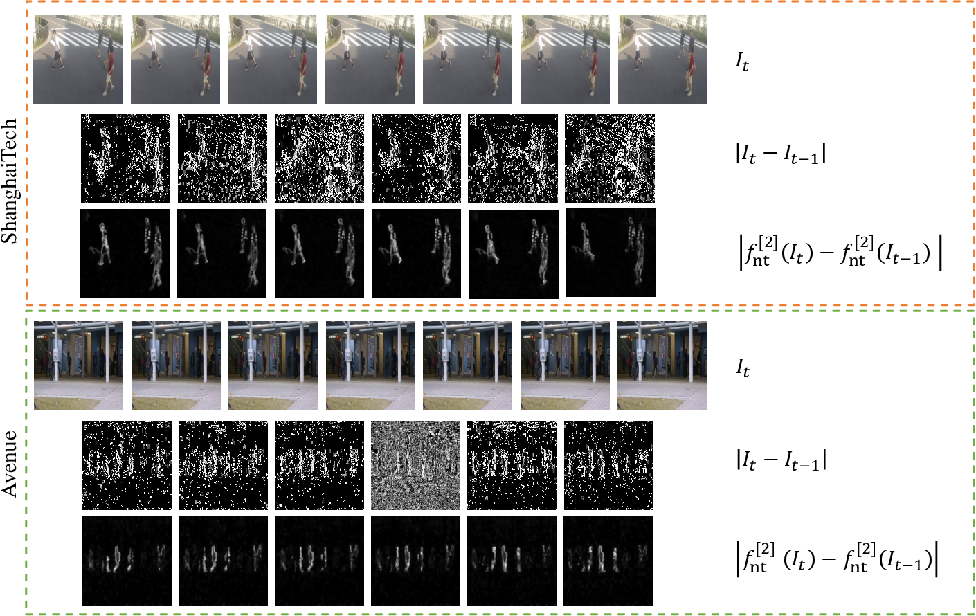 Figure 2 for Robust Unsupervised Video Anomaly Detection by Multi-Path Frame Prediction