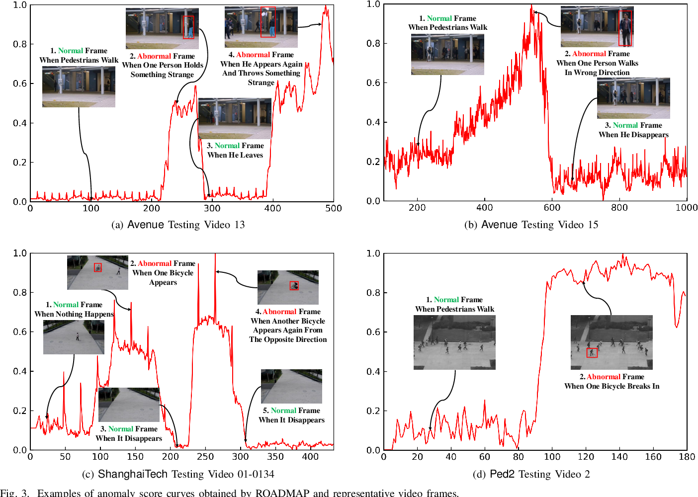 Figure 3 for Robust Unsupervised Video Anomaly Detection by Multi-Path Frame Prediction