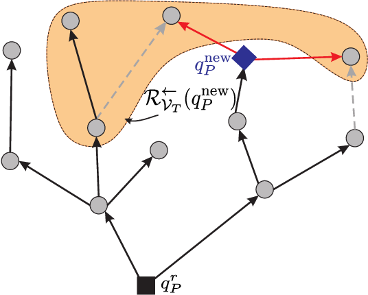 Figure 2 for Sampling-Based Optimal Control Synthesis for Multi-Robot Systems under Global Temporal Tasks