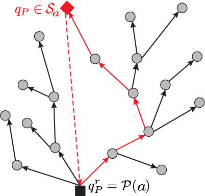 Figure 3 for Sampling-Based Optimal Control Synthesis for Multi-Robot Systems under Global Temporal Tasks