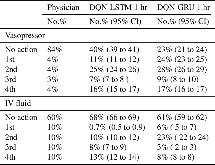 Figure 3 for Is Deep Reinforcement Learning Ready for Practical Applications in Healthcare? A Sensitivity Analysis of Duel-DDQN for Sepsis Treatment