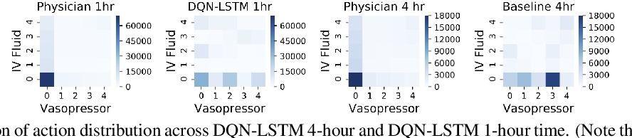 Figure 4 for Is Deep Reinforcement Learning Ready for Practical Applications in Healthcare? A Sensitivity Analysis of Duel-DDQN for Sepsis Treatment