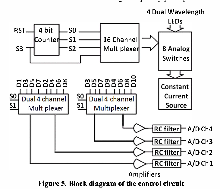 Figure 5 from multi channel near infrared spectroscopy nirs system block diagram of the control circuit ccuart Choice Image