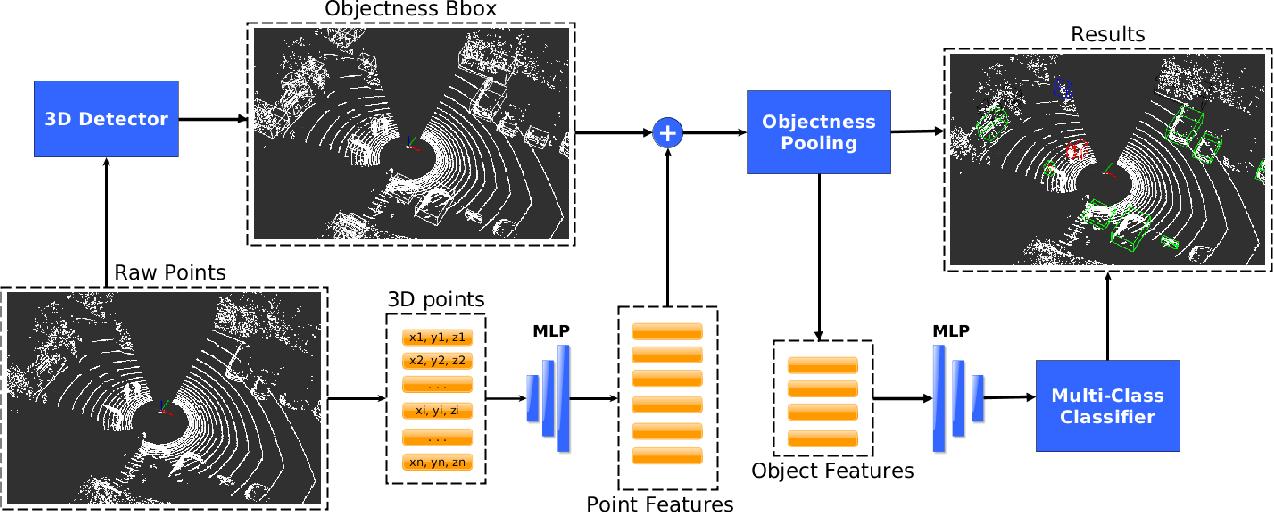 Figure 3 for Recurrent-OctoMap: Learning State-based Map Refinement for Long-Term Semantic Mapping with 3D-Lidar Data