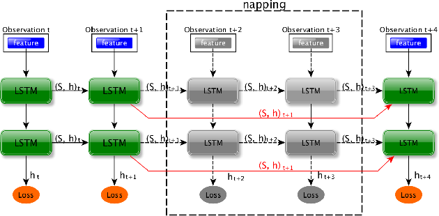 Figure 4 for Recurrent-OctoMap: Learning State-based Map Refinement for Long-Term Semantic Mapping with 3D-Lidar Data
