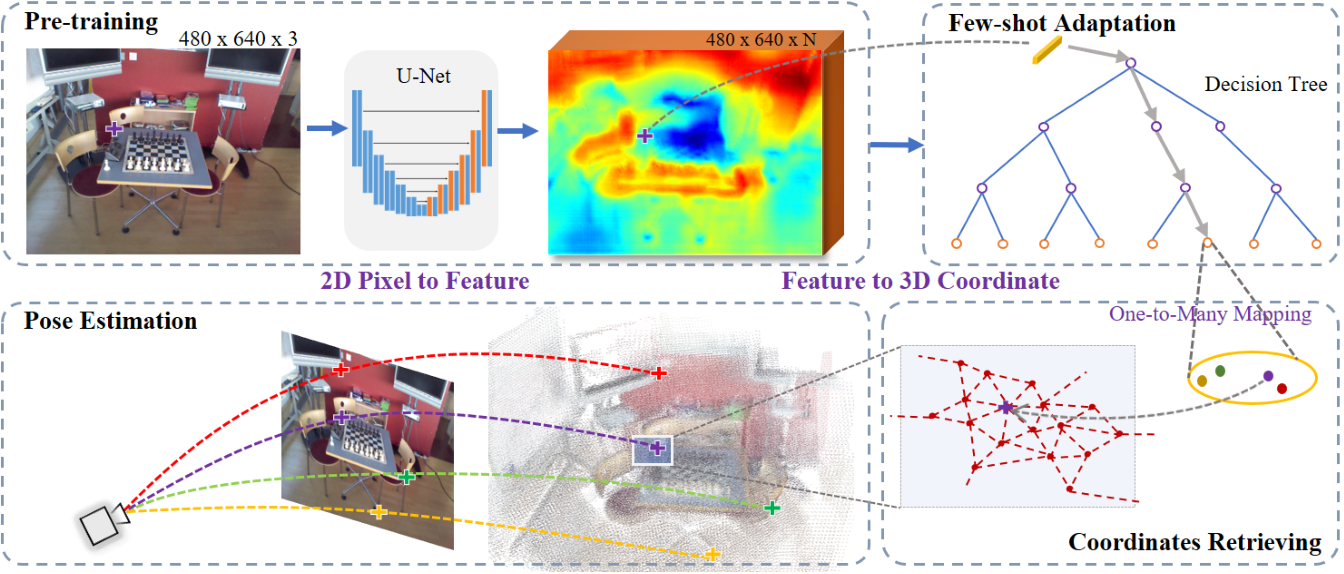 Figure 3 for Decoupling Features and Coordinates for Few-shot RGB Relocalization