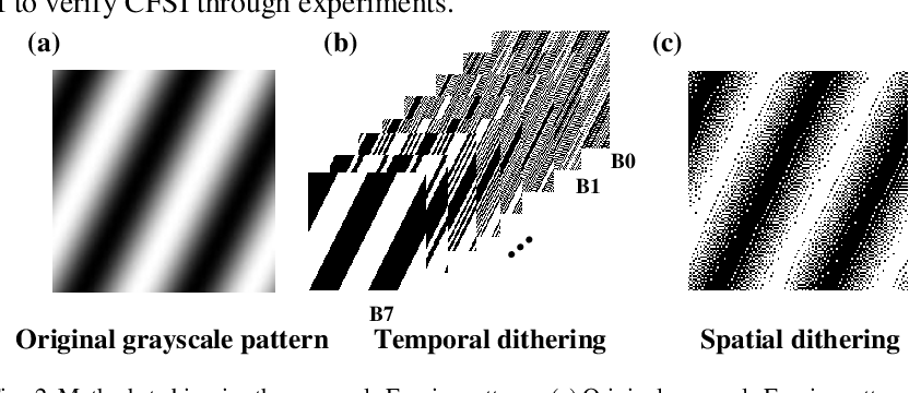Figure 2 for Complementary Fourier single-pixel imaging