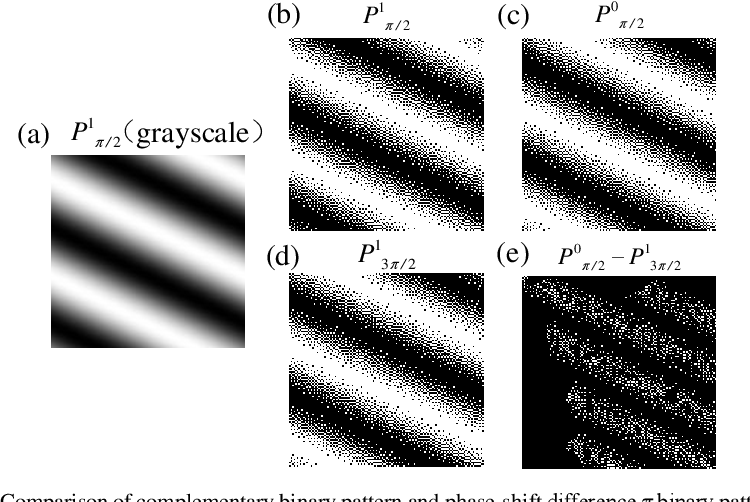 Figure 3 for Complementary Fourier single-pixel imaging