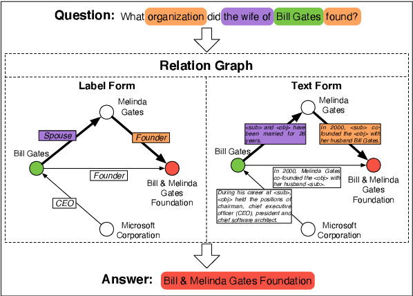 Figure 1 for TransferNet: An Effective and Transparent Framework for Multi-hop Question Answering over Relation Graph