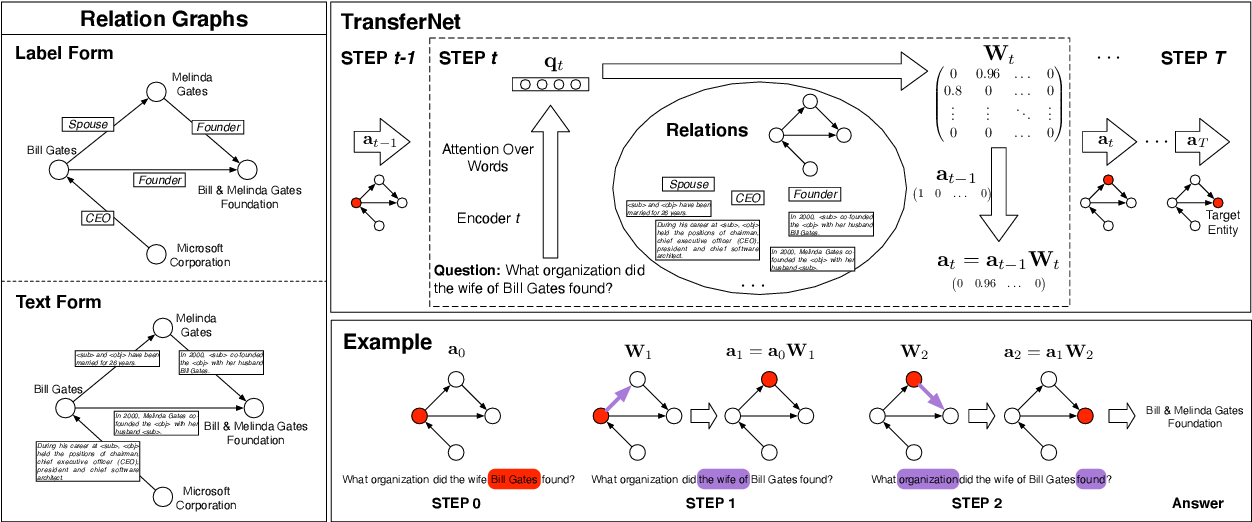 Figure 3 for TransferNet: An Effective and Transparent Framework for Multi-hop Question Answering over Relation Graph