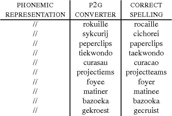 Table 1 from A Method for Dealing with Out-of-Vocabulary
