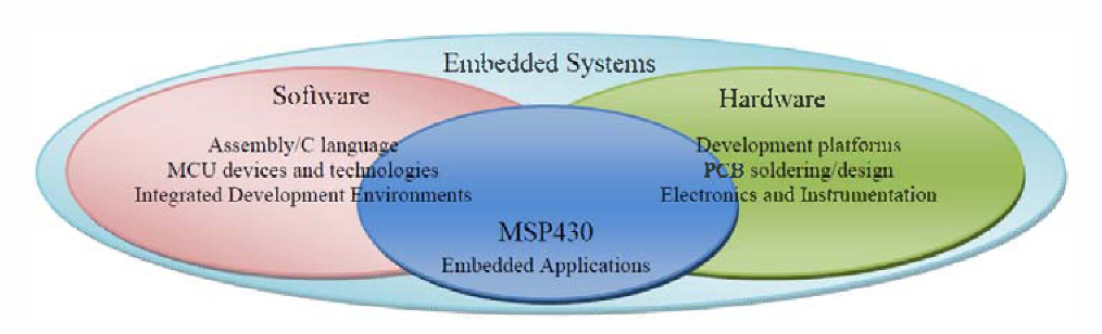 Figure 1 from MSP430 microcontrollers essentials - A new