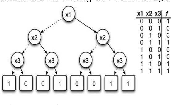 A New And Efficient Approach Based On Binary Decision Diagram To