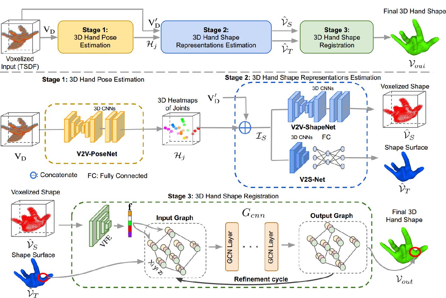 Figure 1 for HandVoxNet++: 3D Hand Shape and Pose Estimation using Voxel-Based Neural Networks