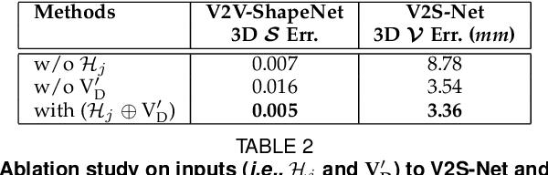 Figure 4 for HandVoxNet++: 3D Hand Shape and Pose Estimation using Voxel-Based Neural Networks