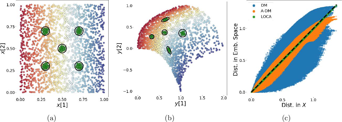 Figure 3 for LOCA: LOcal Conformal Autoencoder for standardized data coordinates