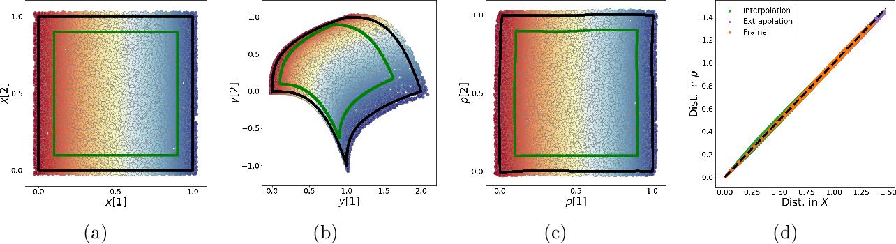 Figure 4 for LOCA: LOcal Conformal Autoencoder for standardized data coordinates