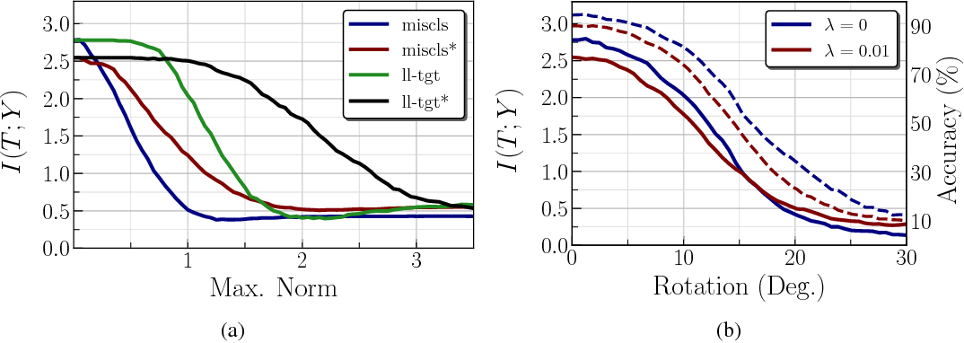 Figure 4 for Adversarial Examples as an Input-Fault Tolerance Problem